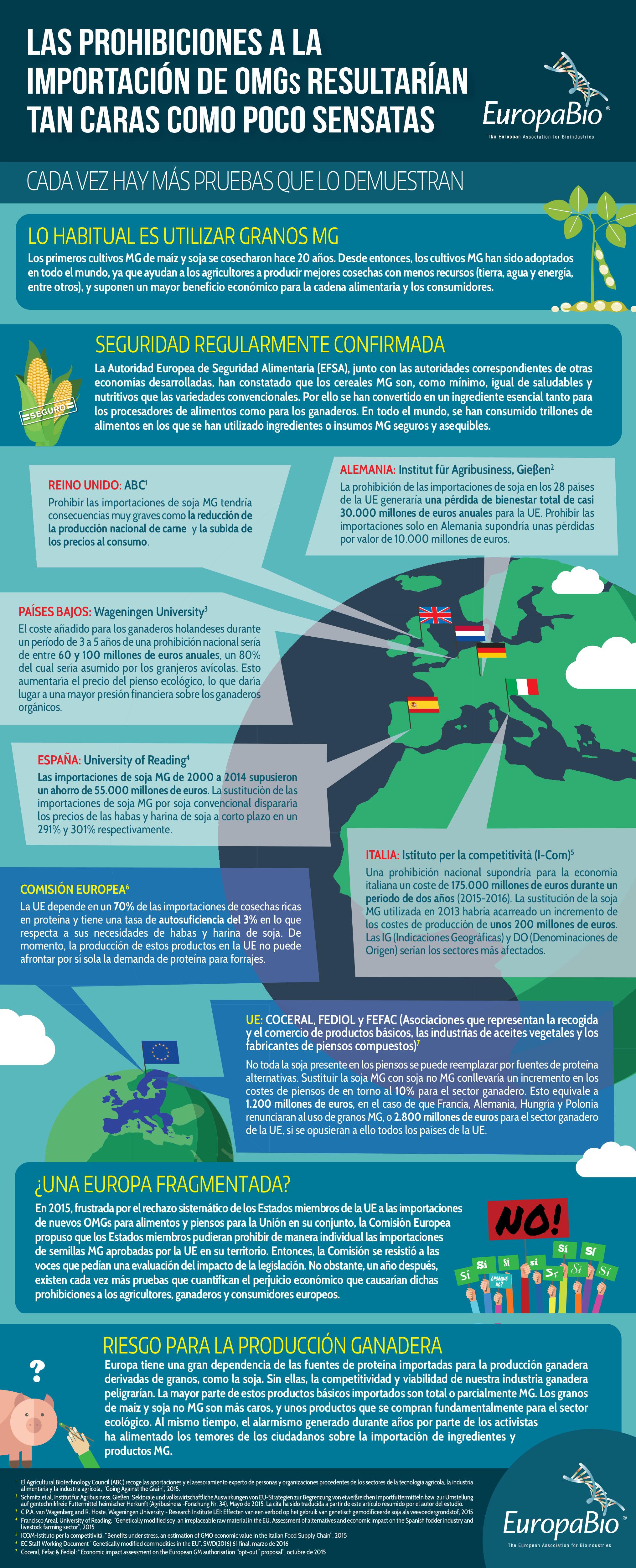 INFOGRAPHIC_GMO_BAN_ES_v2_Drieluik_Infographic_Europabio